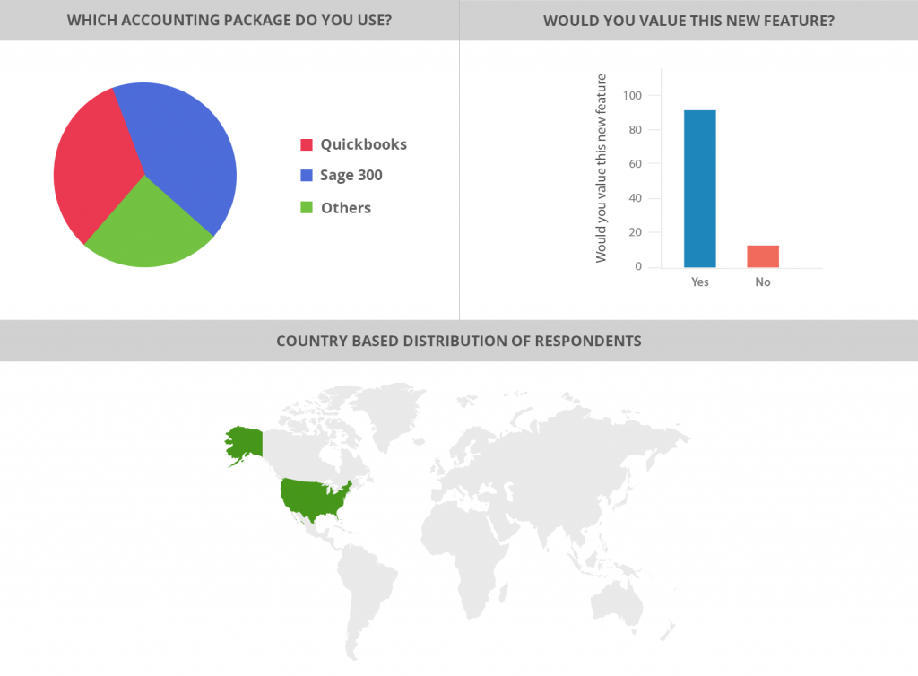 country based distribution of respondents