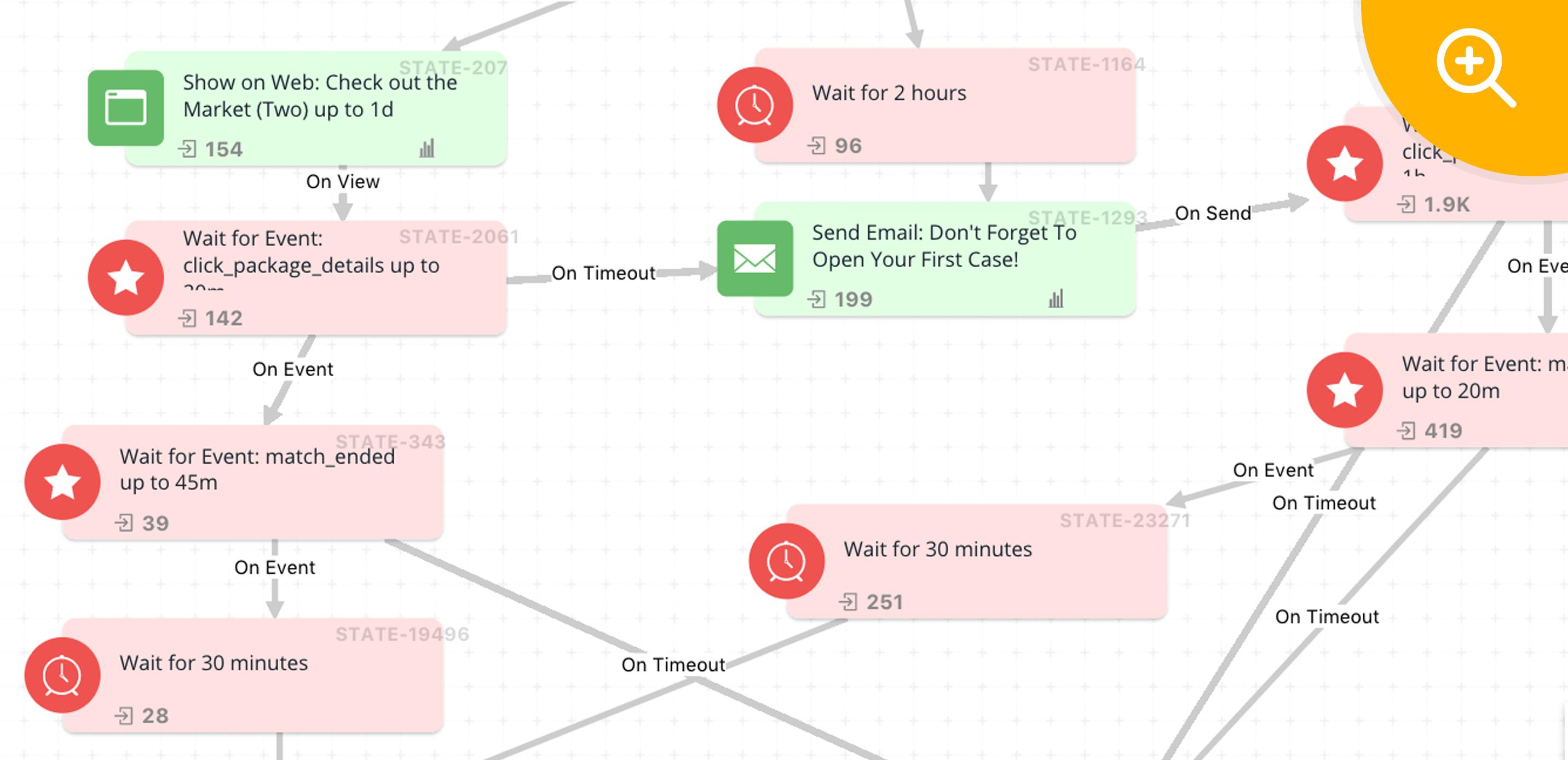 Zengaming User Engagement Journey