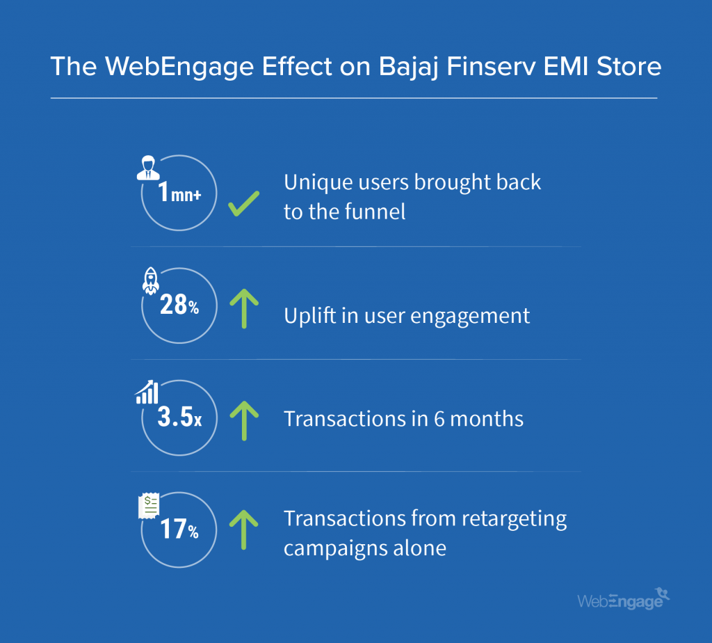 Bajaj Finserv creates India's fastest growing EMI network | Case Study