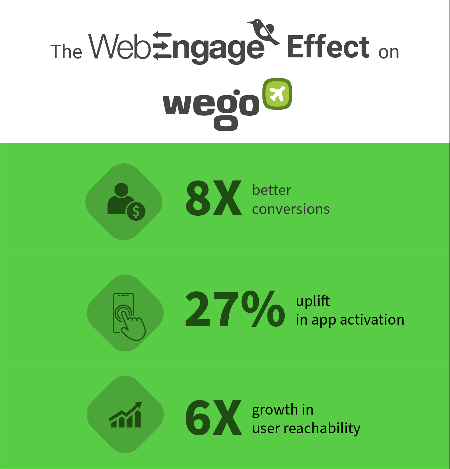 Wego boosts its conversions by 8X | Case Study