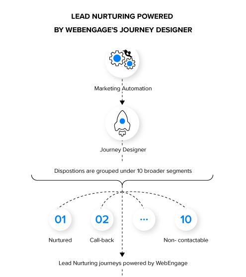 Journey Design for Lead Nurturing