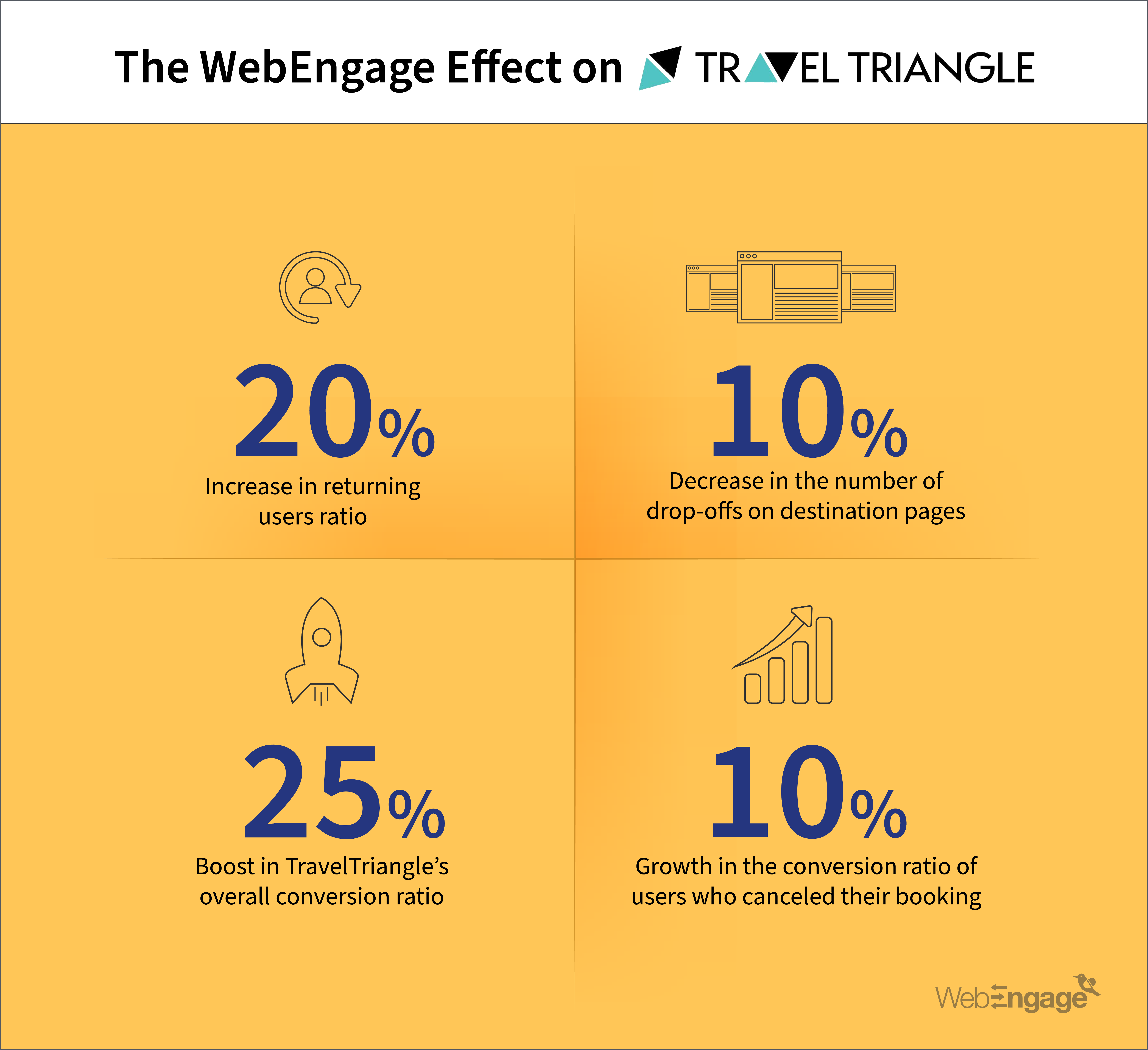 TravelTriangle Boosts Conversions By 25% With WebEngage | Case Study