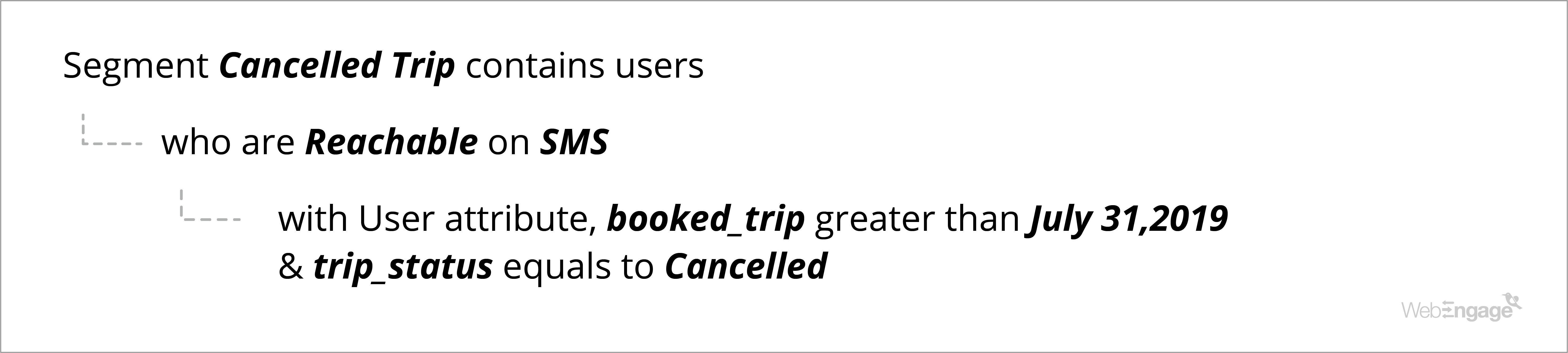 TravelTriangle User Segmentation