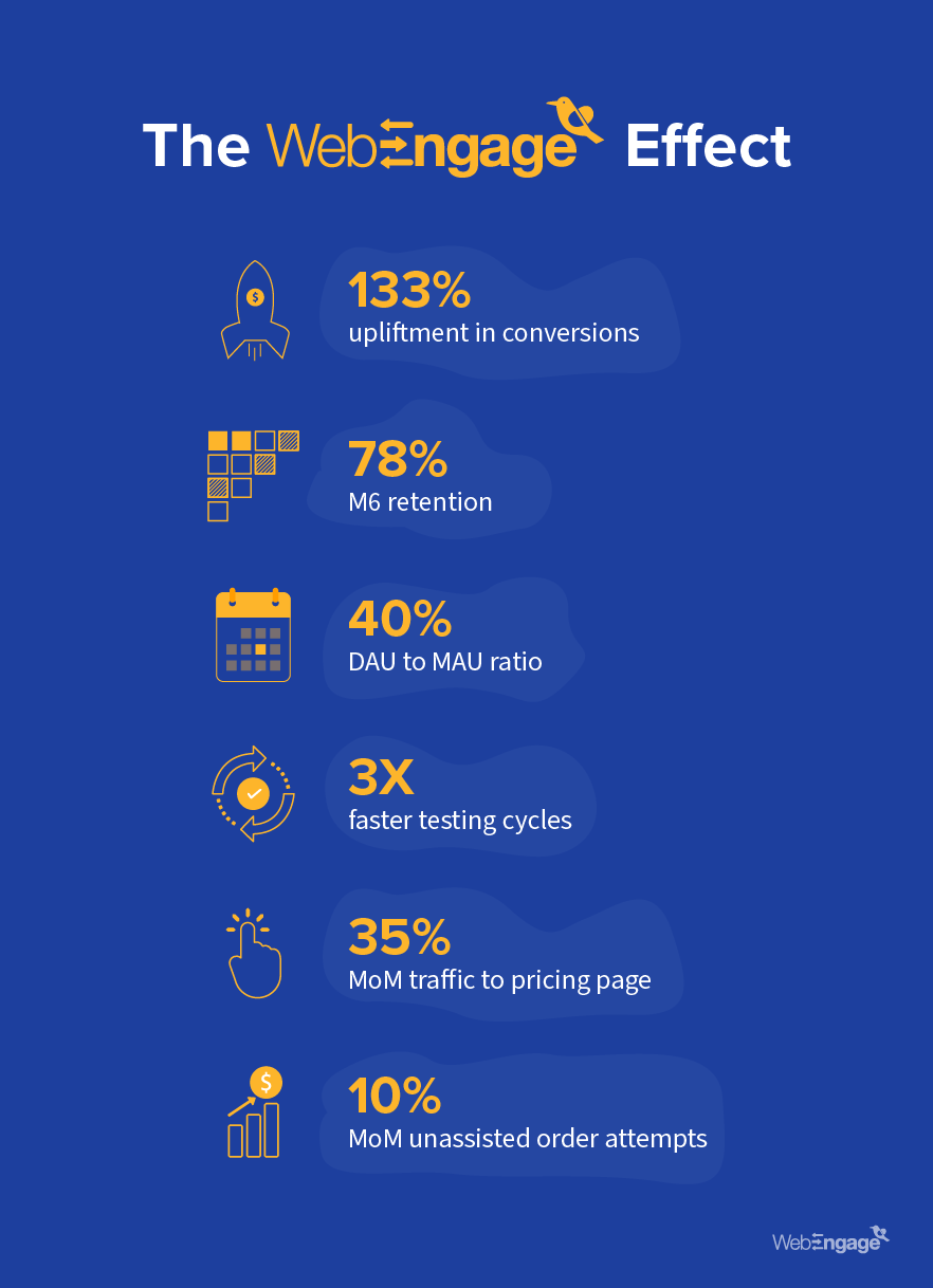 Toppr Gets 133% Growth In Conversions Using WebEngage | Case Study