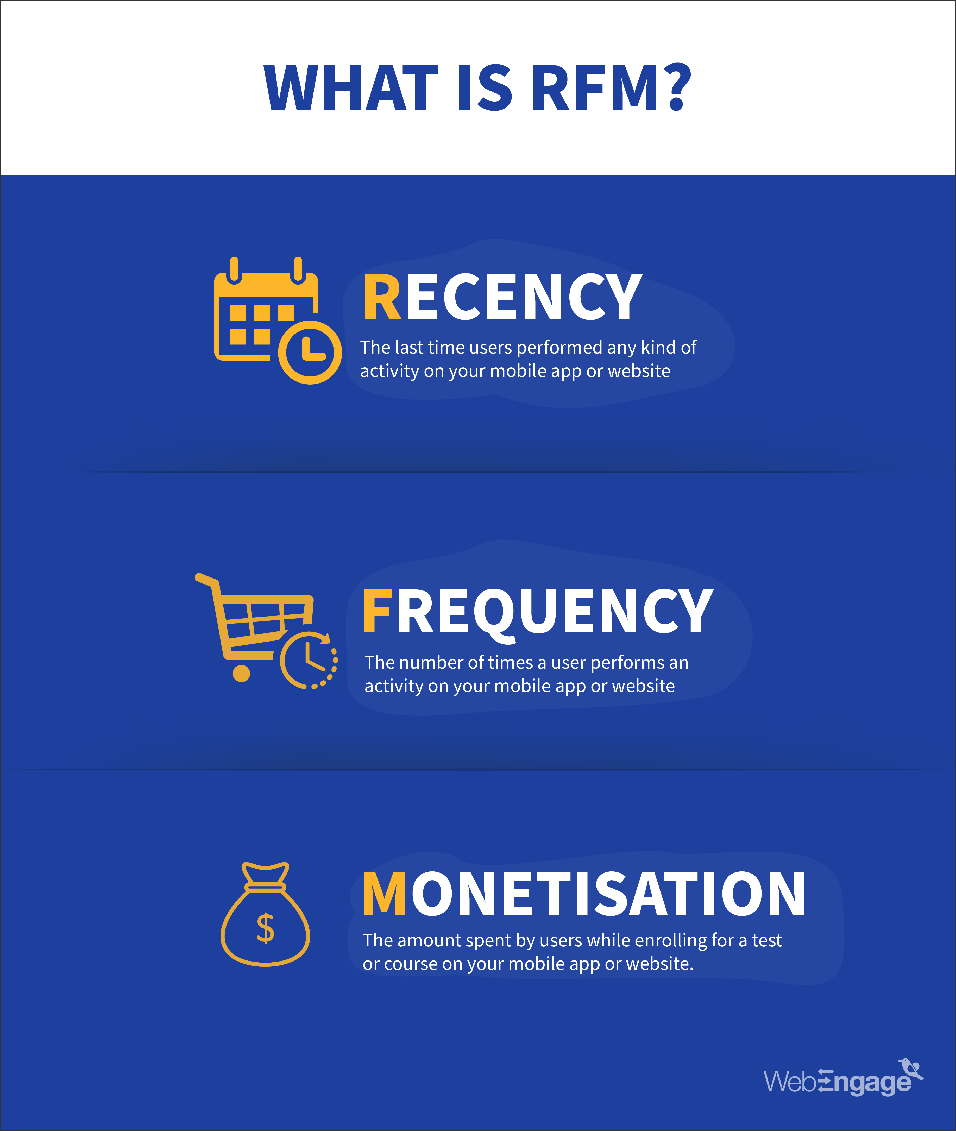 What is RFM?