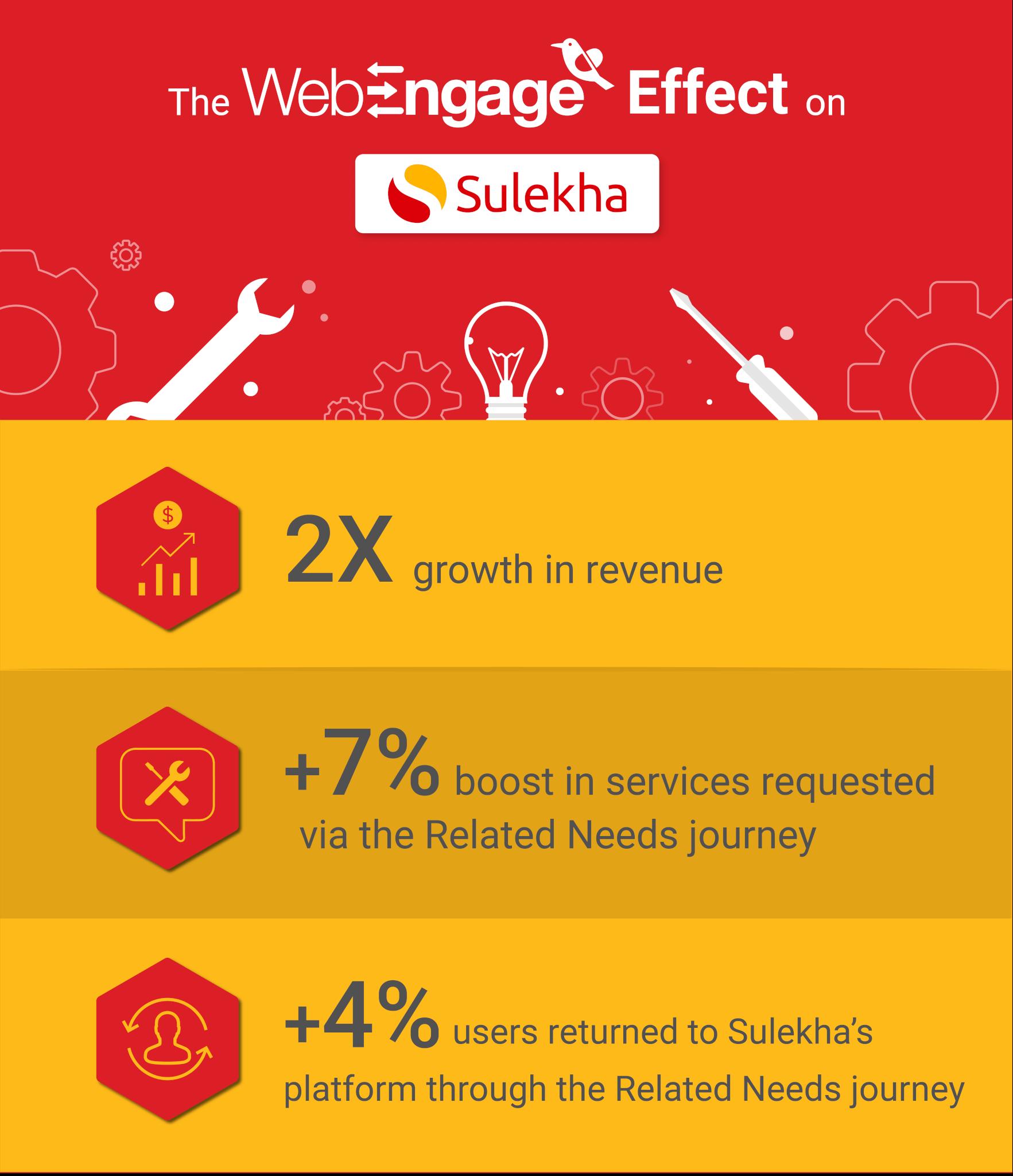 Sulekha witnesses 2X growth in revenue using WebEngage | Case Study