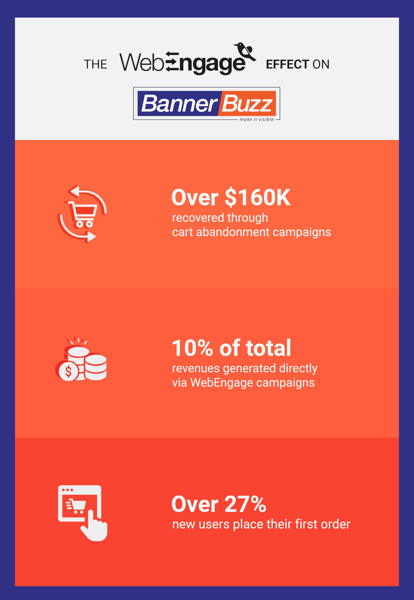 WebEngage generates 10% of total revenues for BannerBuzz | Case Study