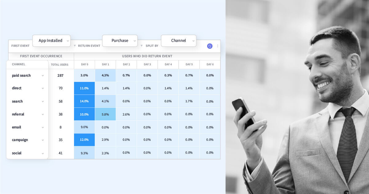 Identify your winning user acquisition channels using Cohorts