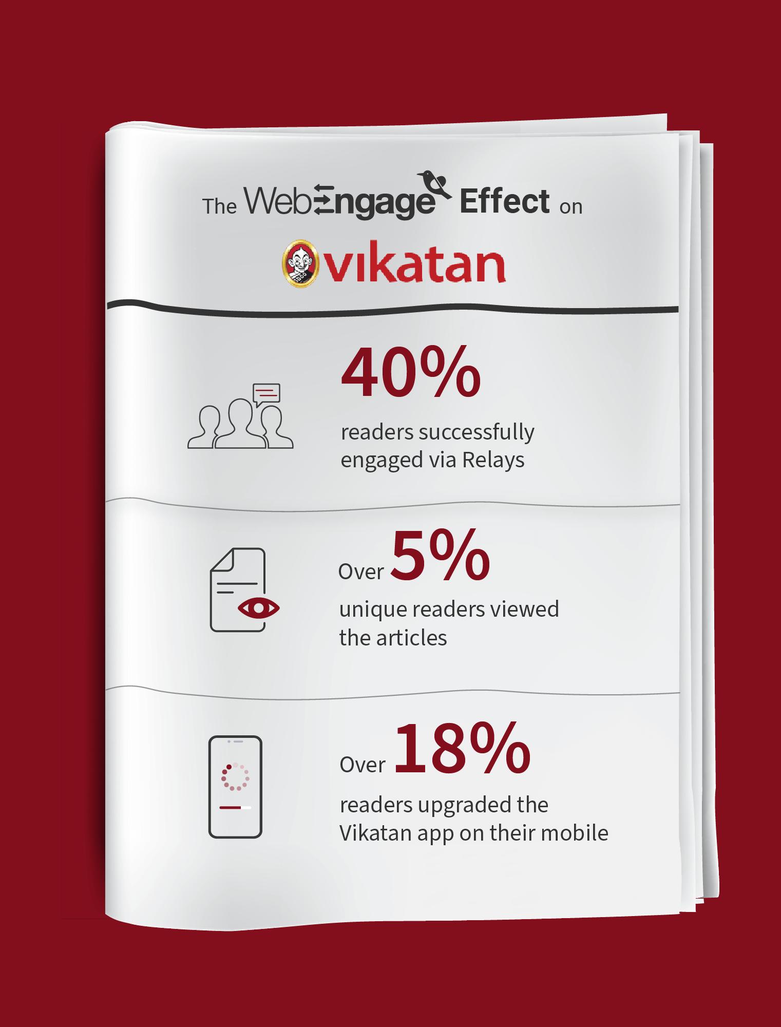 The WebEngage Effect on Vikatan