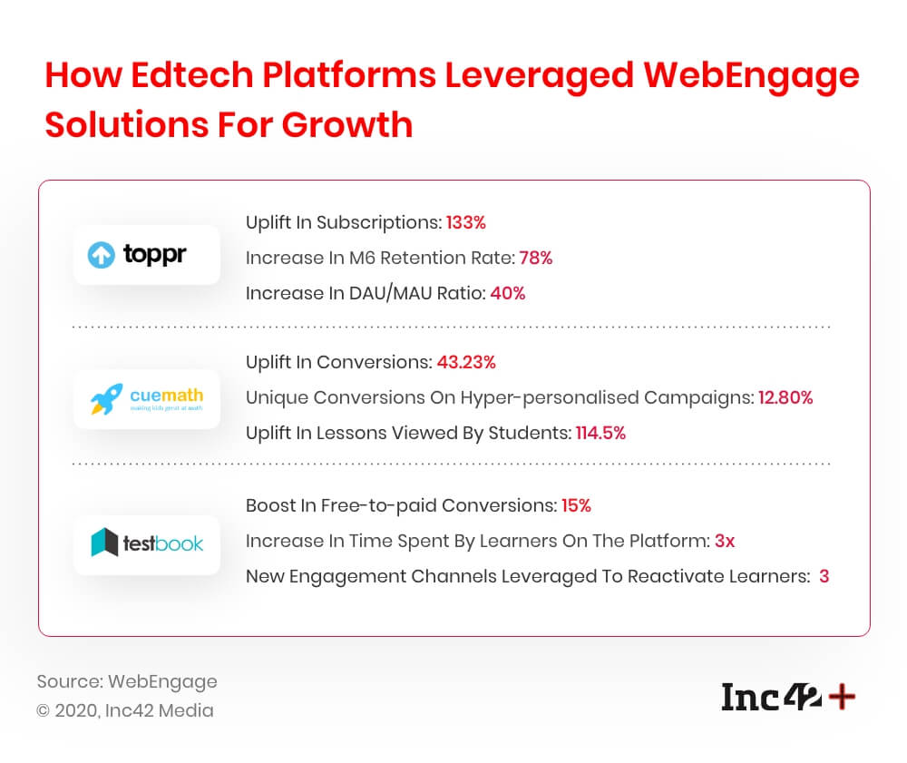 How EdTech Platforms Leveraged WebEngage Learner Engagement Solutions For Growth