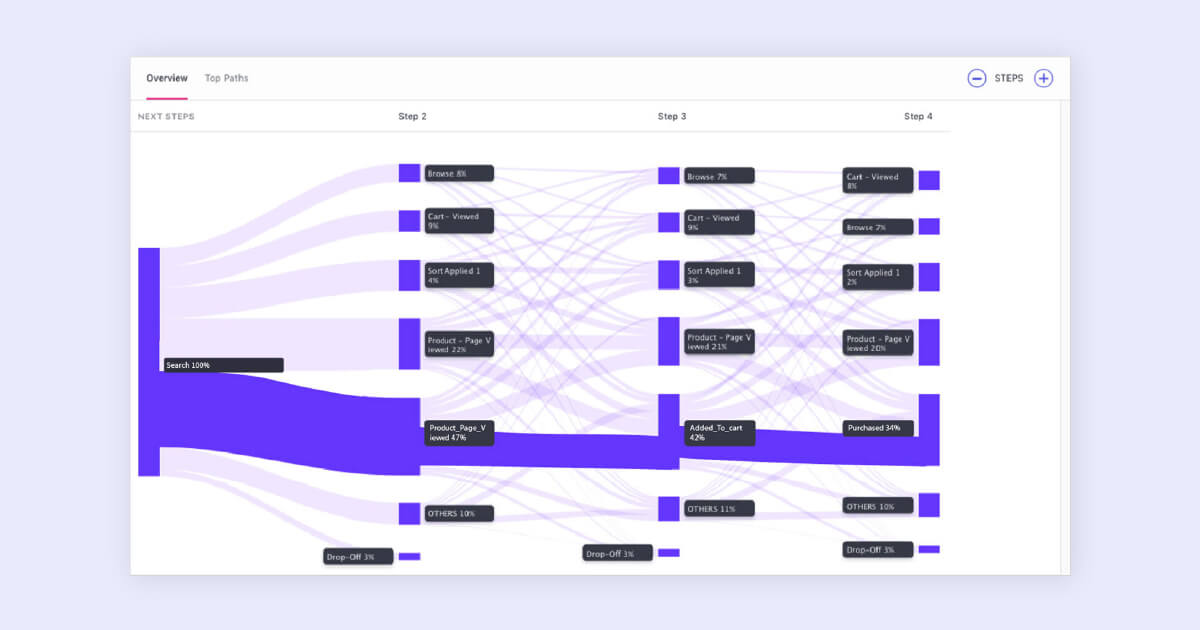 Understand how your users interact with your platform using Paths