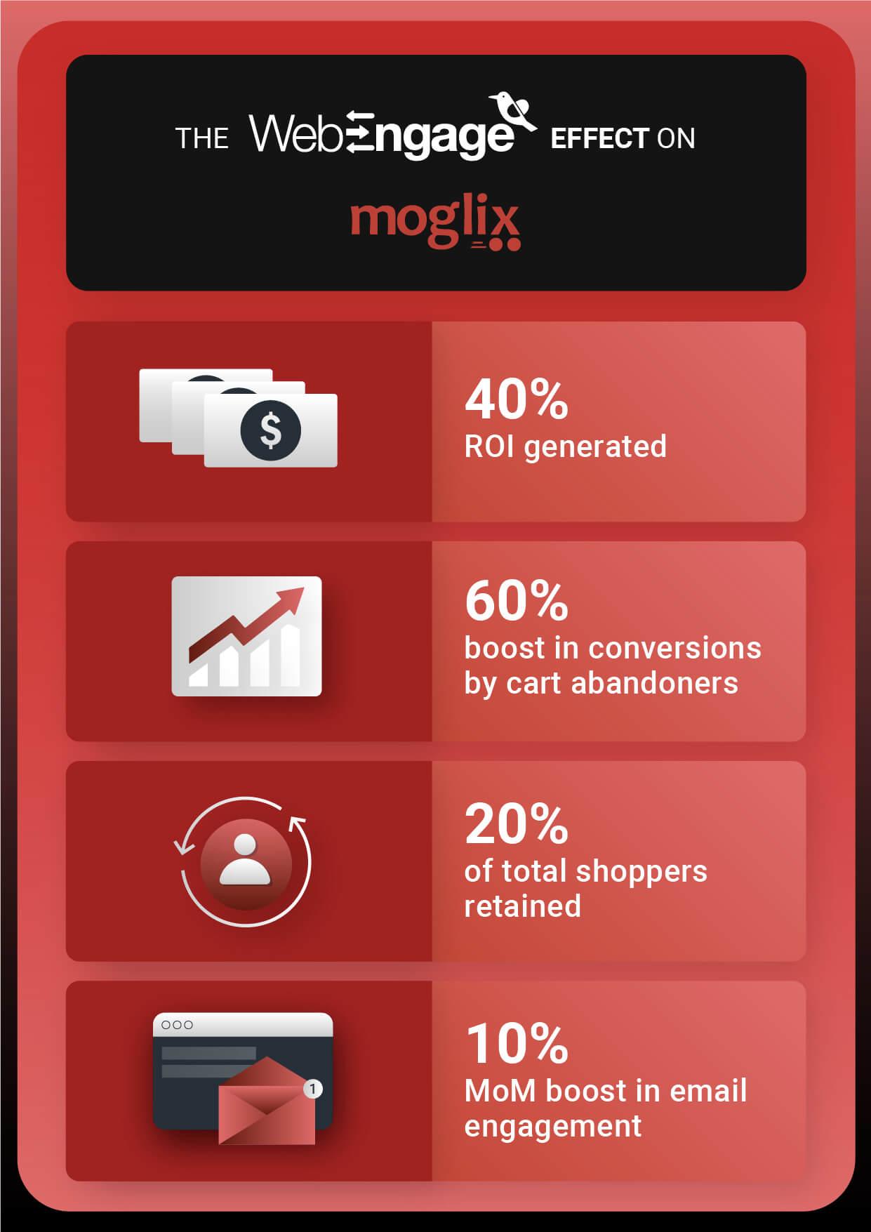 The WebEngage effect on Moglix