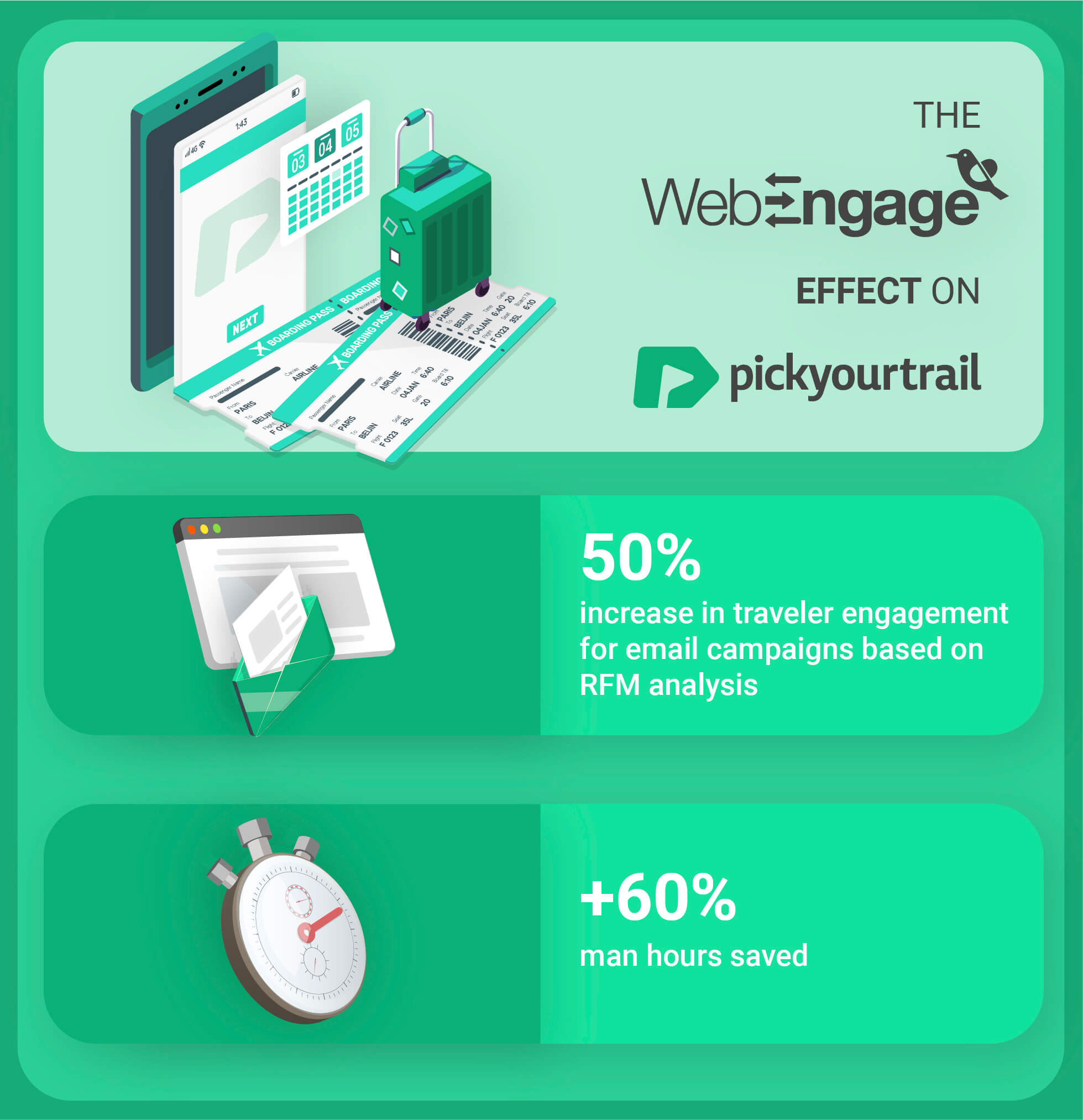 Pickyourtrail witnesses 50% increase in user engagement | Case Study