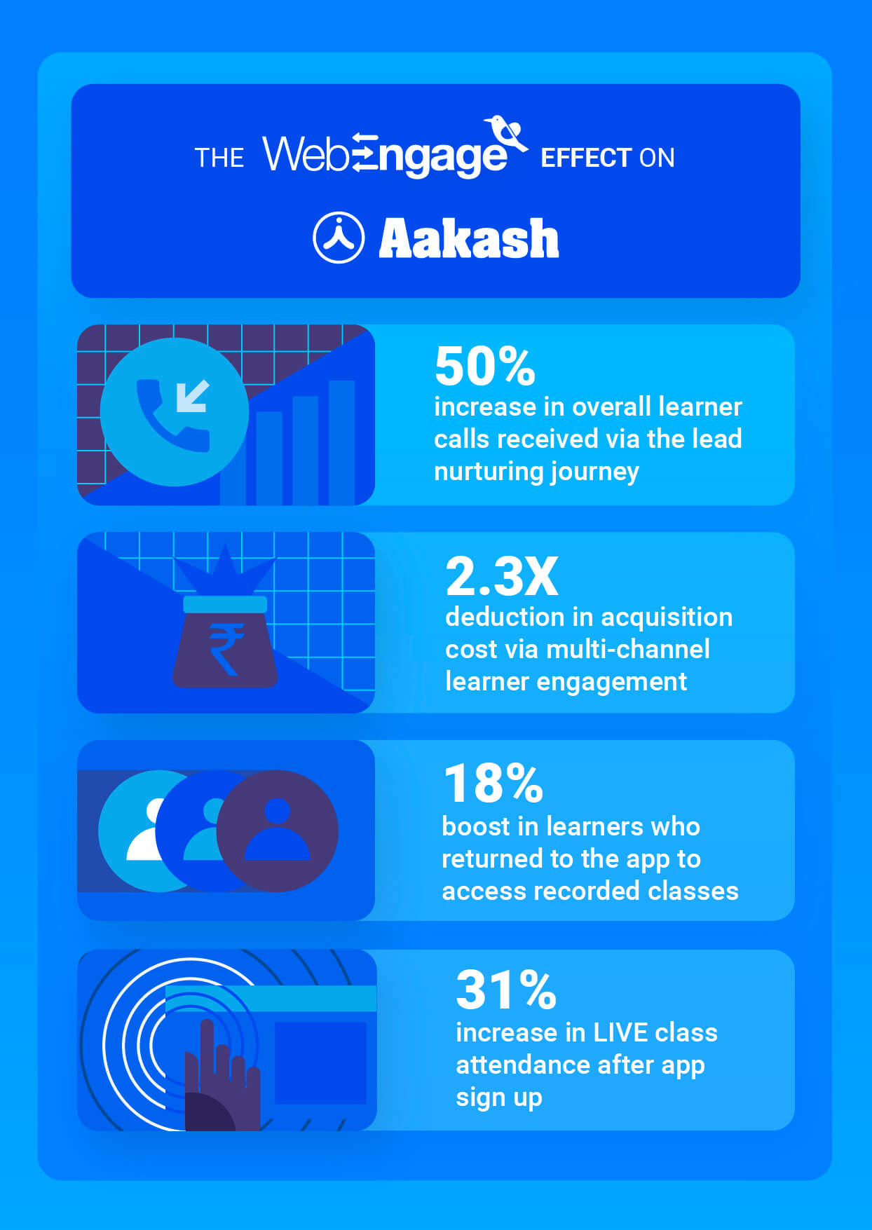 Aakash Digital witnesses 31% boost in LIVE class attendance | Case Study