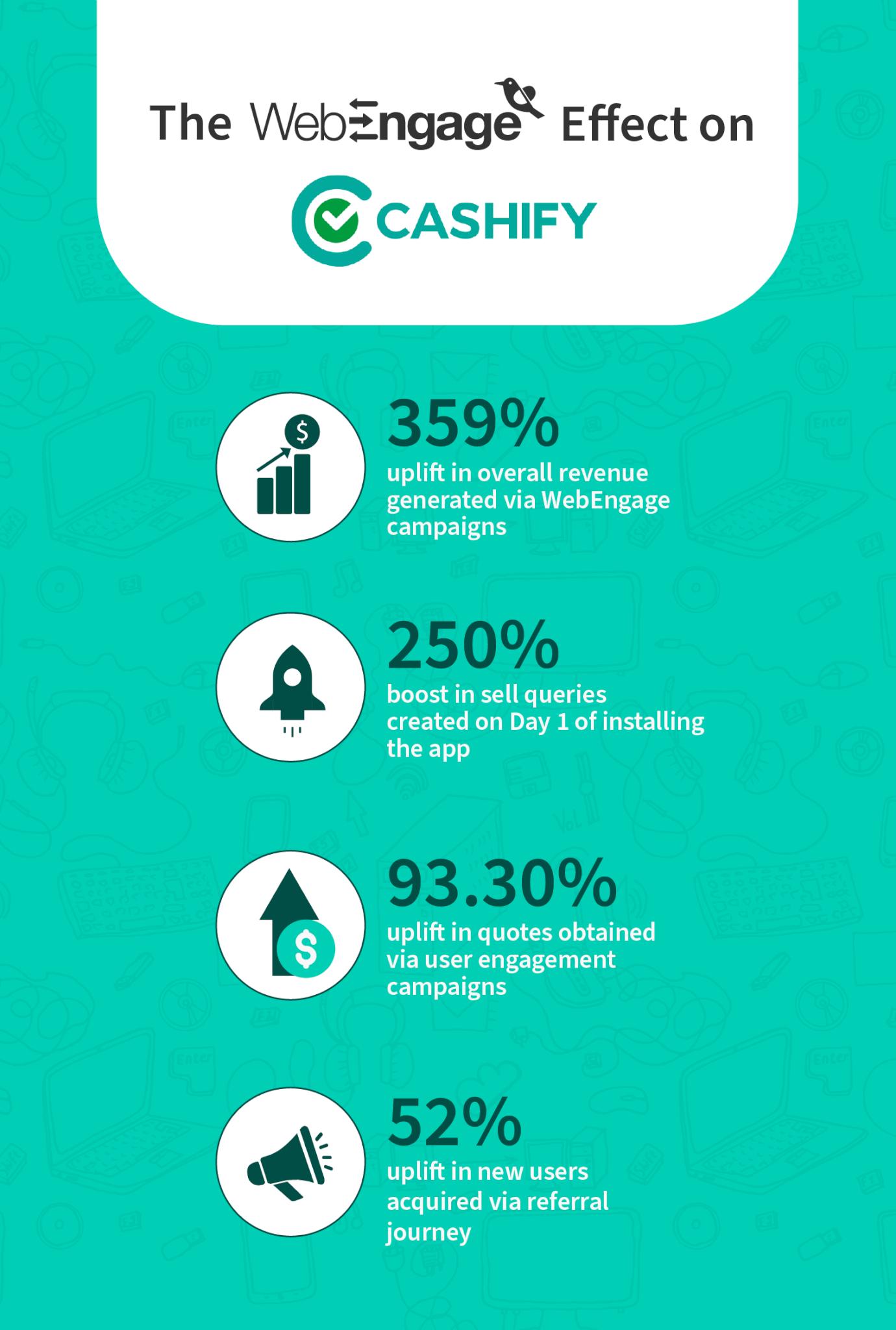 The WebEngage effect on Cashify