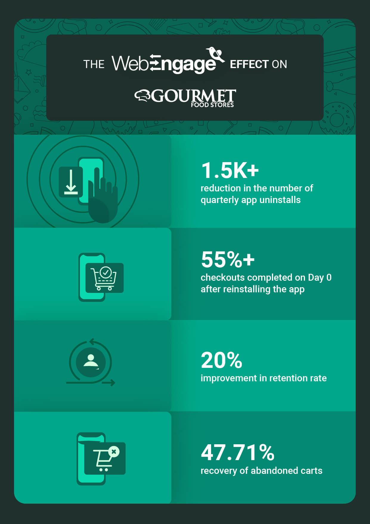 Gourmet Egypt increases retention rate by 20% | Case Study