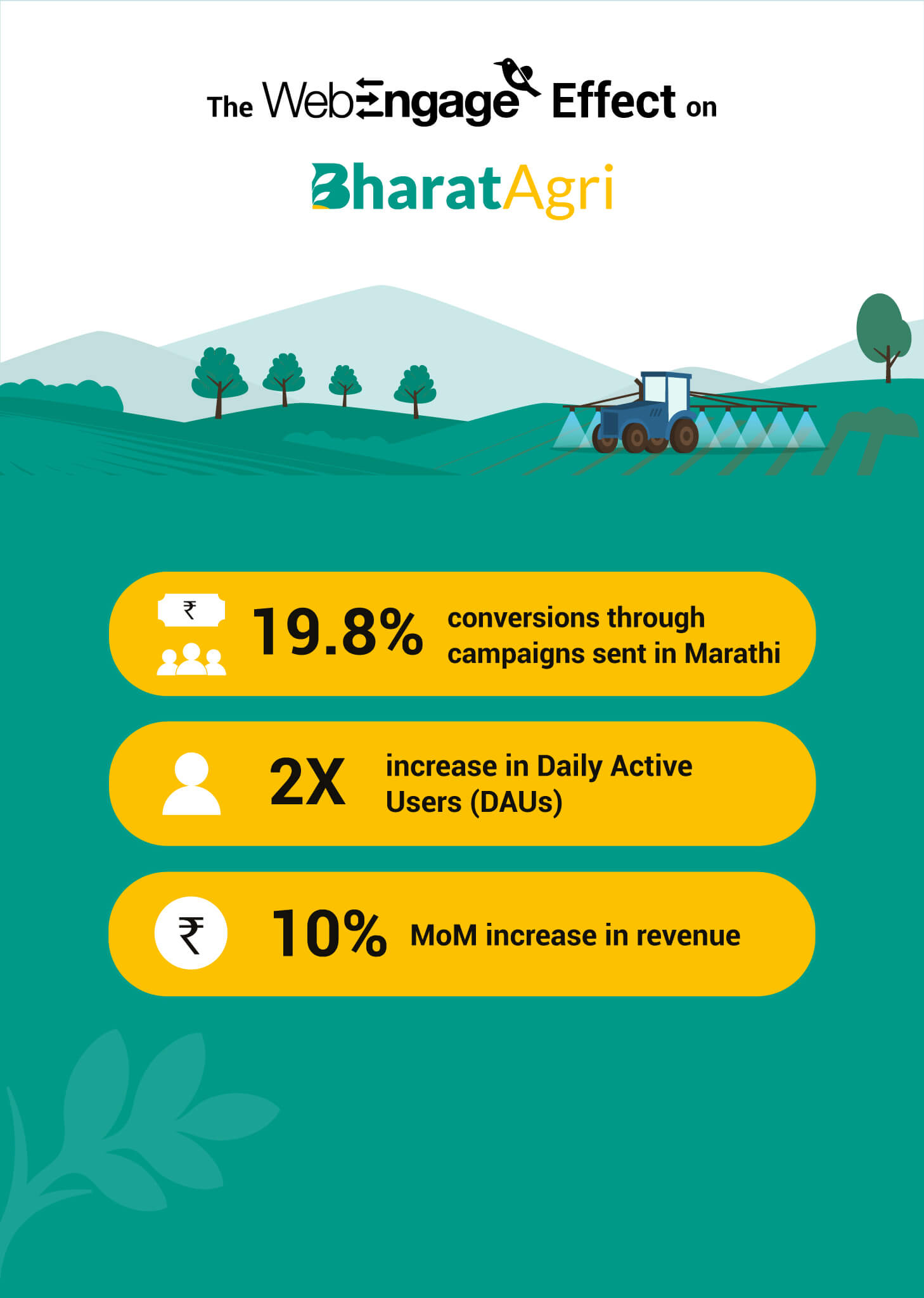 BharatAgri sees a 2X boost in Daily Active Users | Case Study