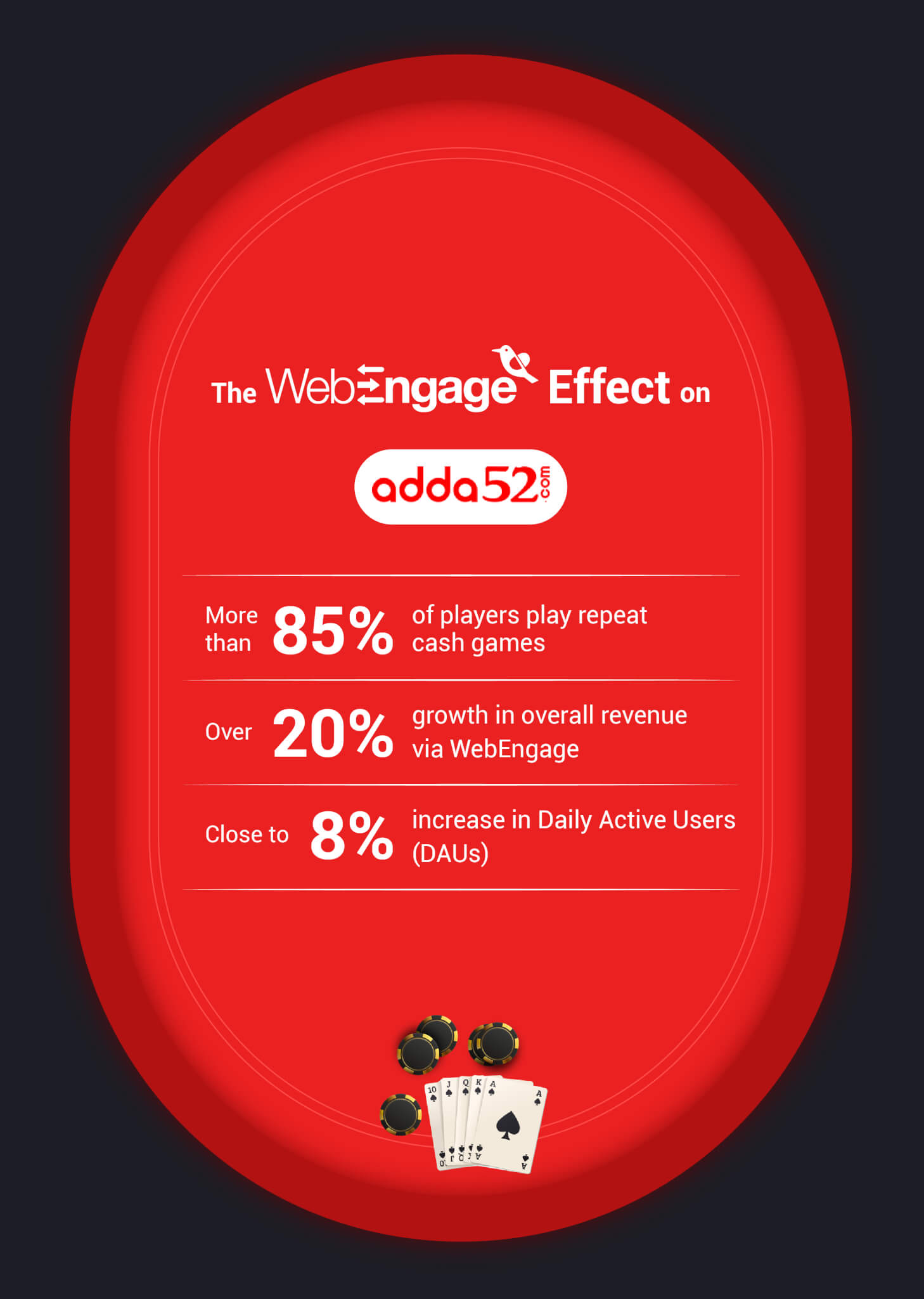 Adda52 witnesses a 20% growth in revenue with WebEngage