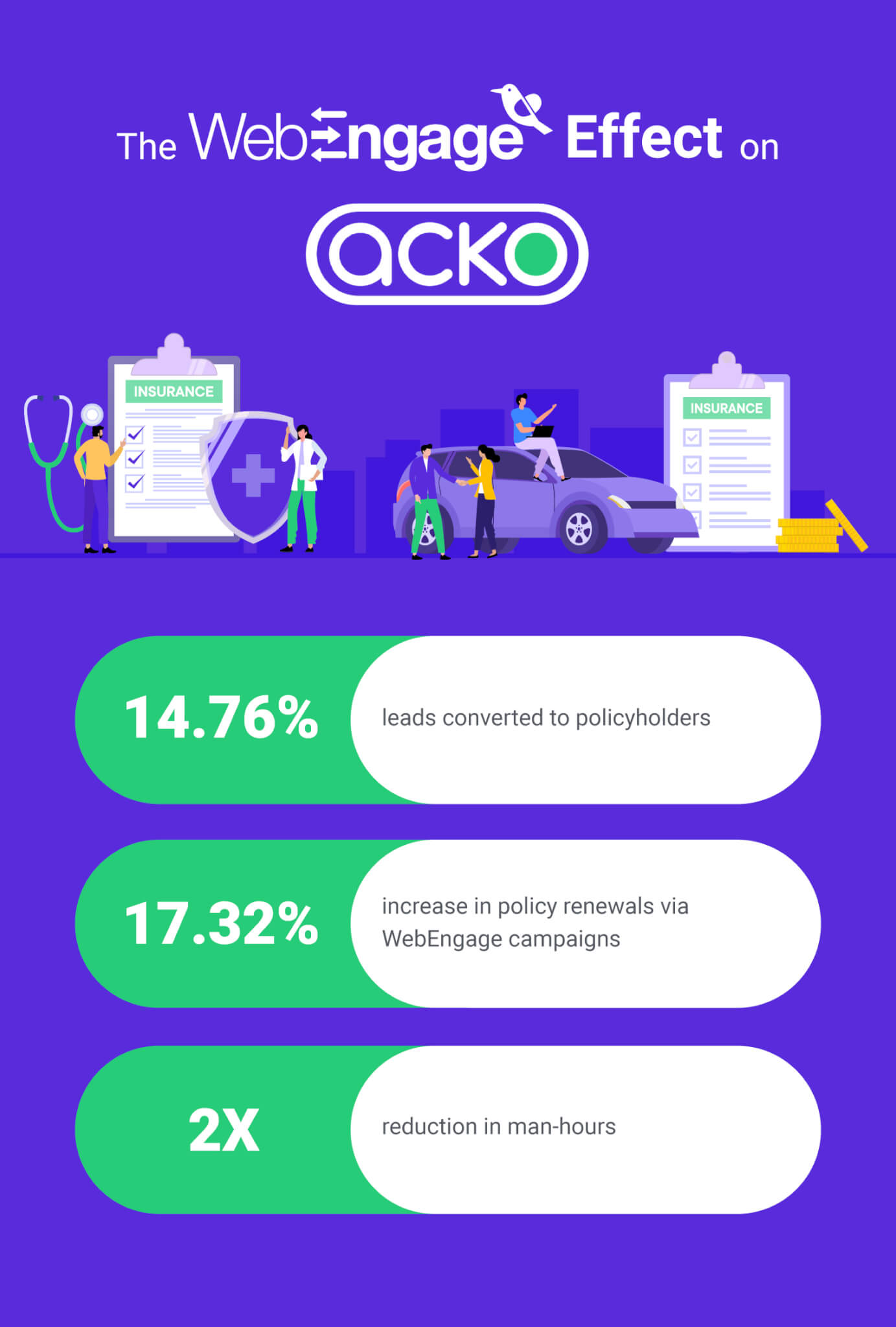 acko results chart