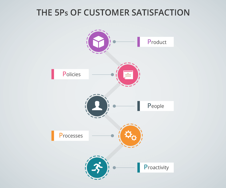 Factors of customer service & satisfaction