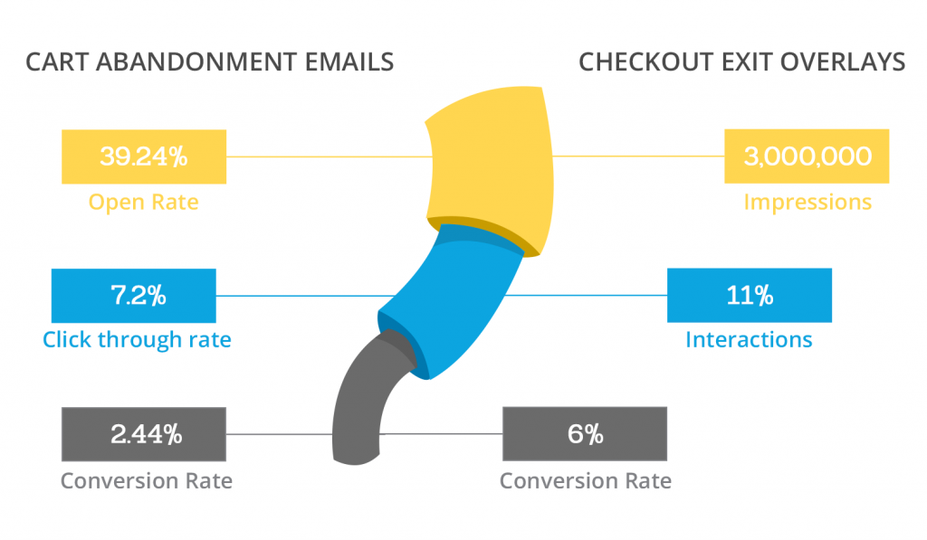cart abandonment emails and checkout exit overlays