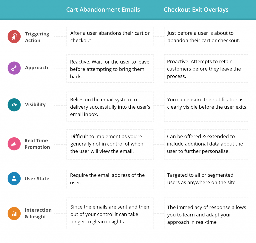 cart abandonment Recovery email and checkout exit overlays comparison