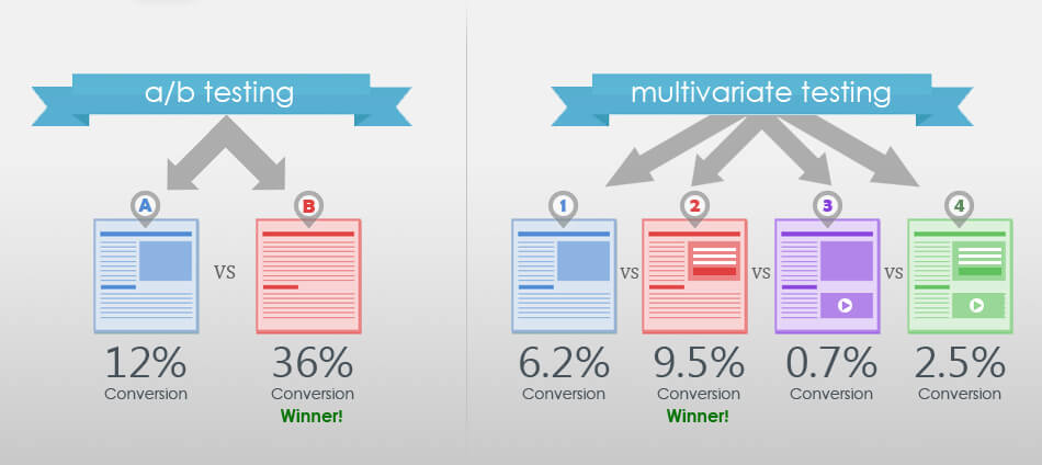 examples of ab testing vs multivariate landing pages