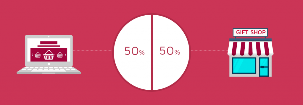 50% of gifts are bought online- Valentine's day gifting trends