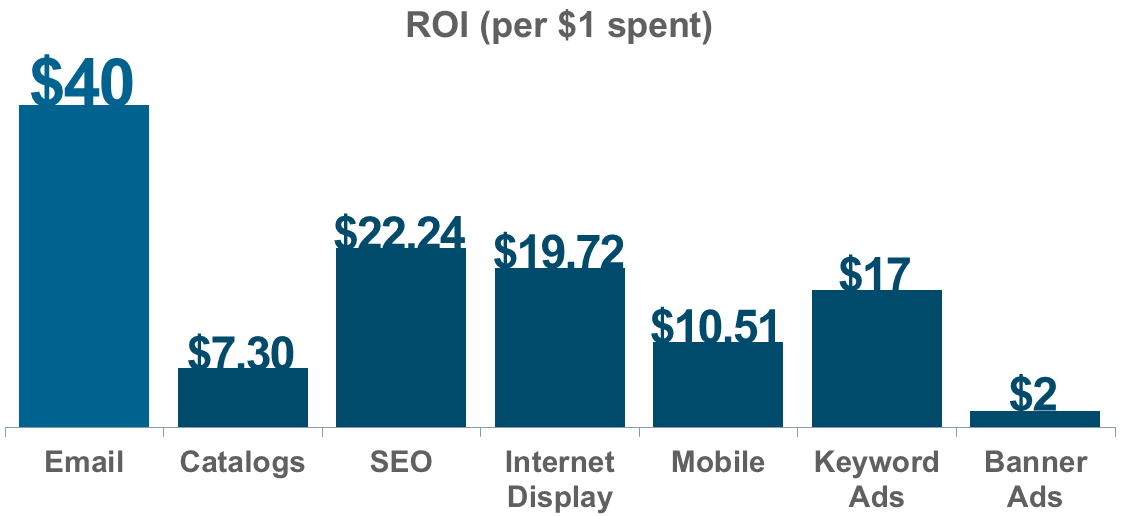 ROI on Email Marketing
