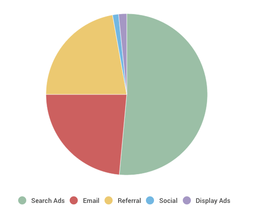 Traffic Received Through Different Channels
