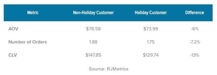 CLV of Holiday Shoppers by RJMetrics