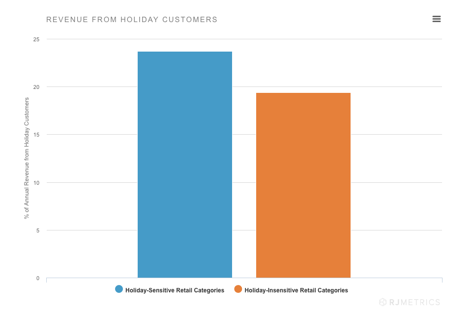 Annual Revenue contribution of Holiday Shoppers by RJMetrics