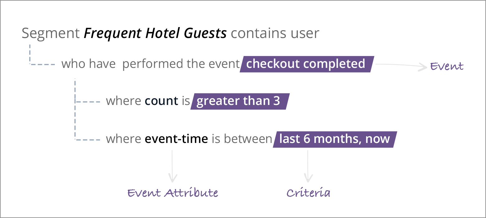 segment for frequent hotel guests