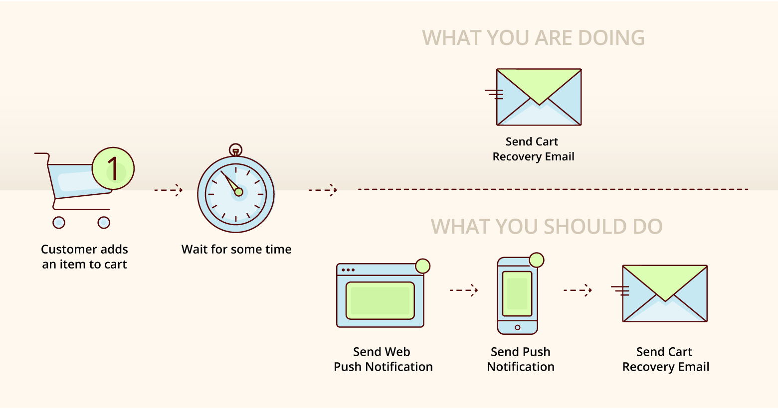 when to send cart recovery email
