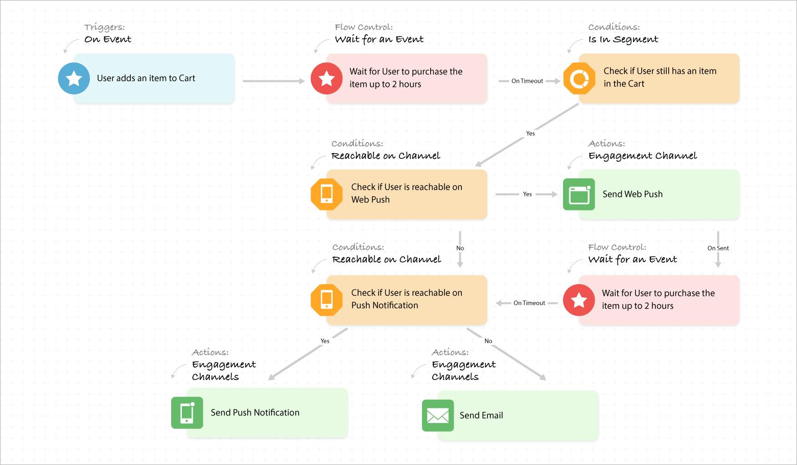 Verification and Engagement journey WebEngage