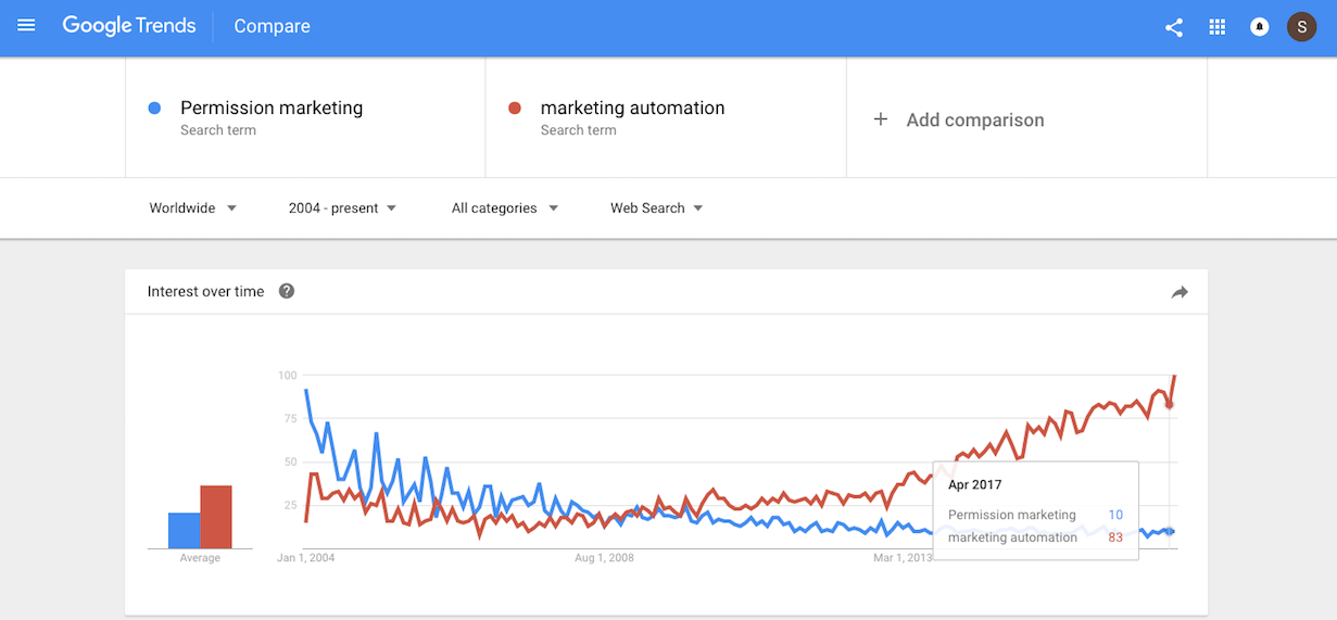 google trends marketing automation and permission marketing