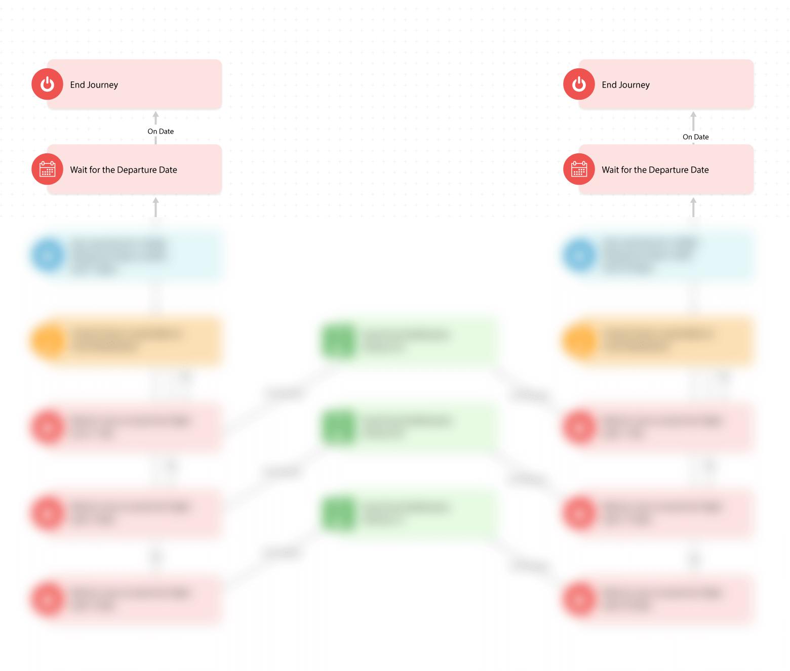 customer journey mapping - Timeout