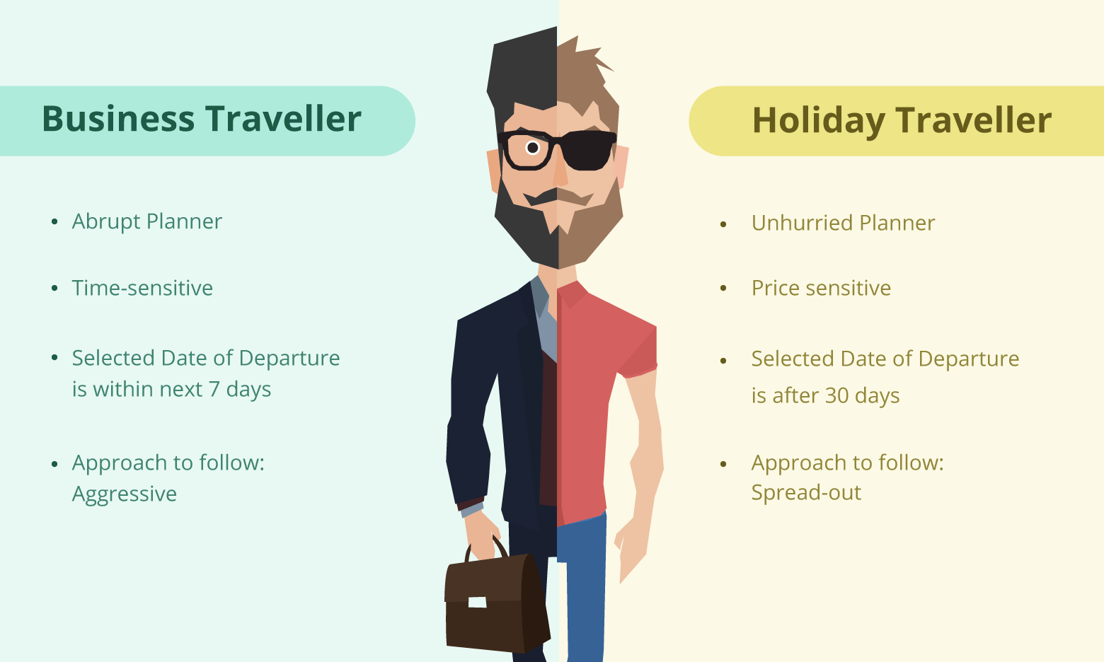 Types of Travellers - business traveller   holiday traveller