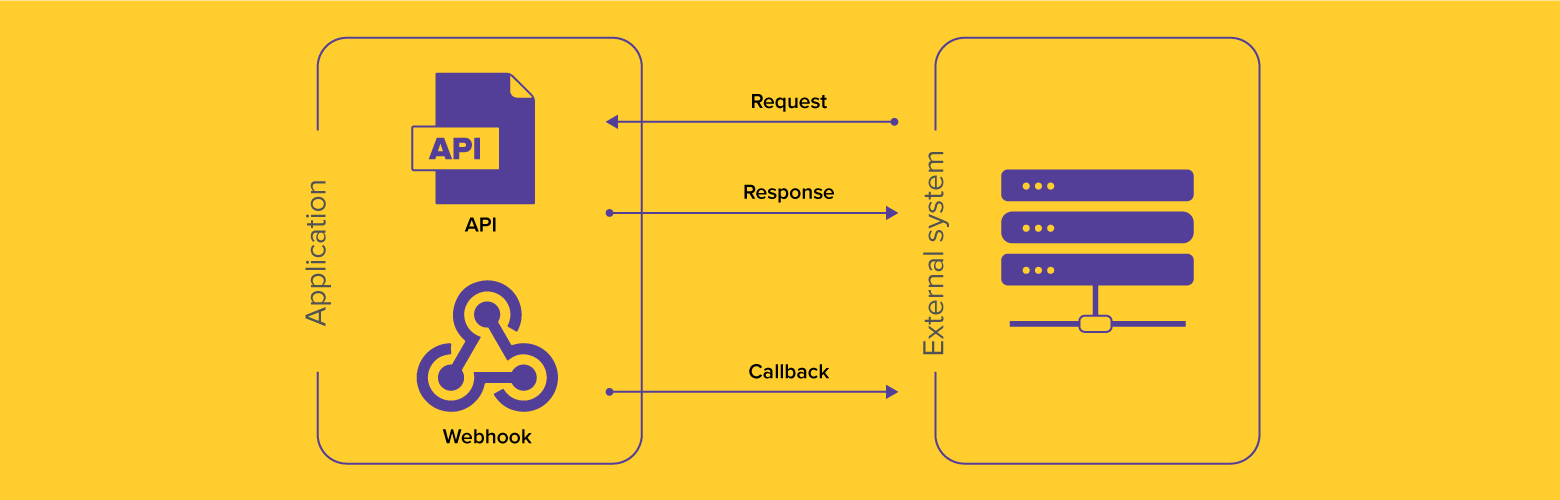 Difference between webhook and API