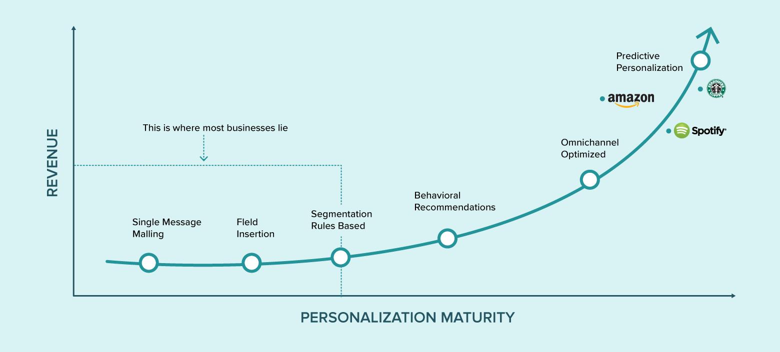 personalization graph