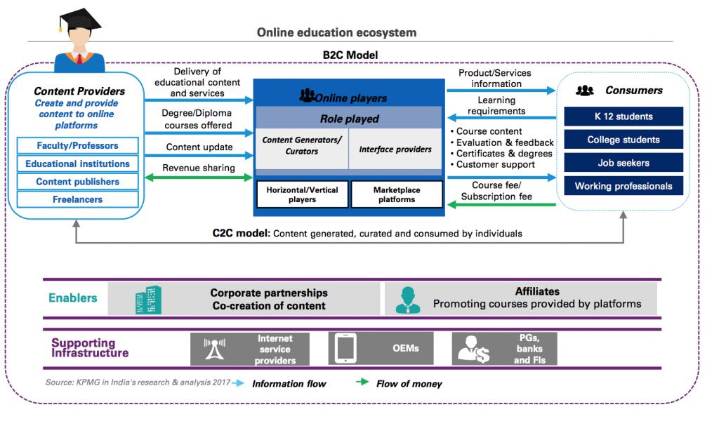 The Ed-tech ecosystem