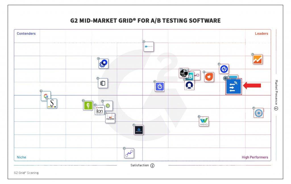 G2 Mid-Market Grid For A/B Testing Software