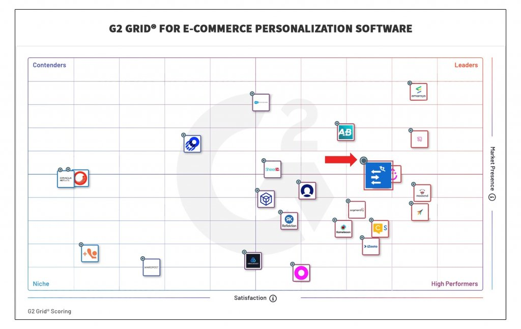 G2 Grid For E-Commerce Personalization Software