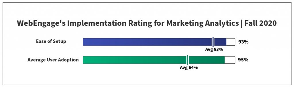 Implementation Rating For Marketing Analytics | Fall 2020