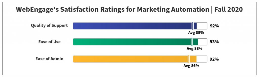 Satisfaction Ratings for Marketing Automation | Fall 2020