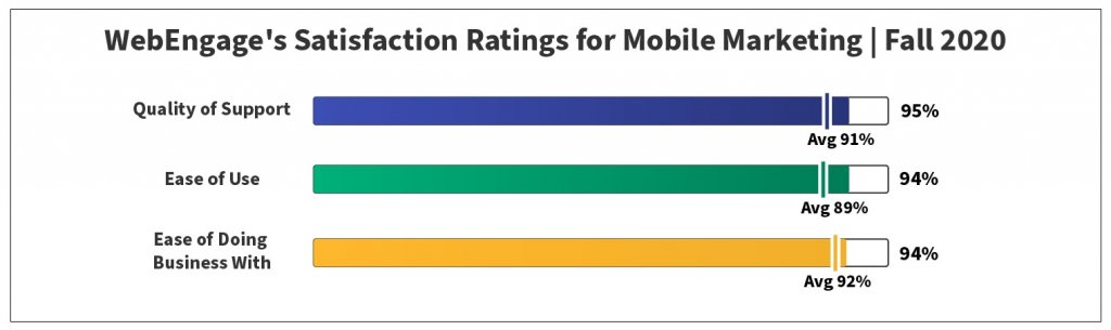 Satisfaction Rating for Mobile Marketing | Fall 2020