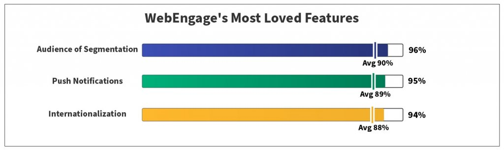 Most Loved Mobile Marketing Features