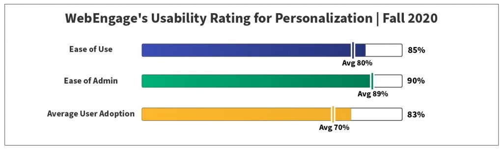 Usability Rating for Personalisation | Fall 2020