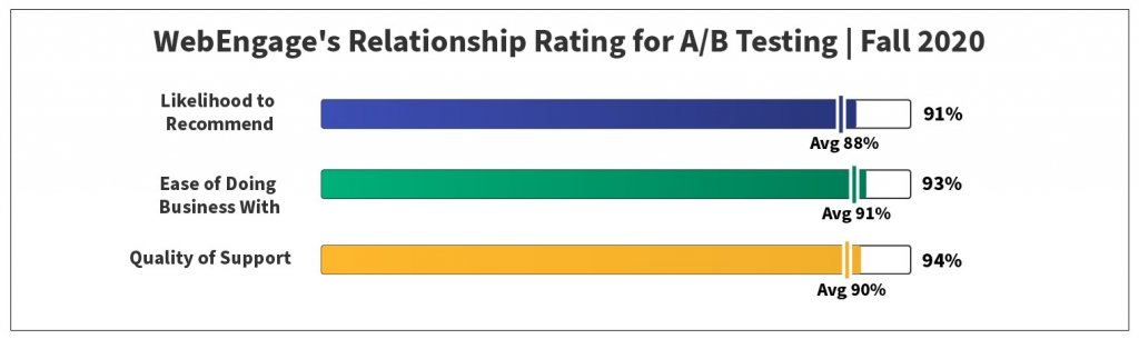 Relationship Rating for A/B Testing | Fall 2020