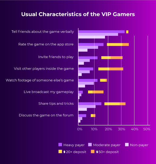 Characteristics of VIP gamers for real money games